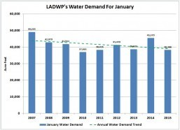 L.A.'s January water use continues to decline